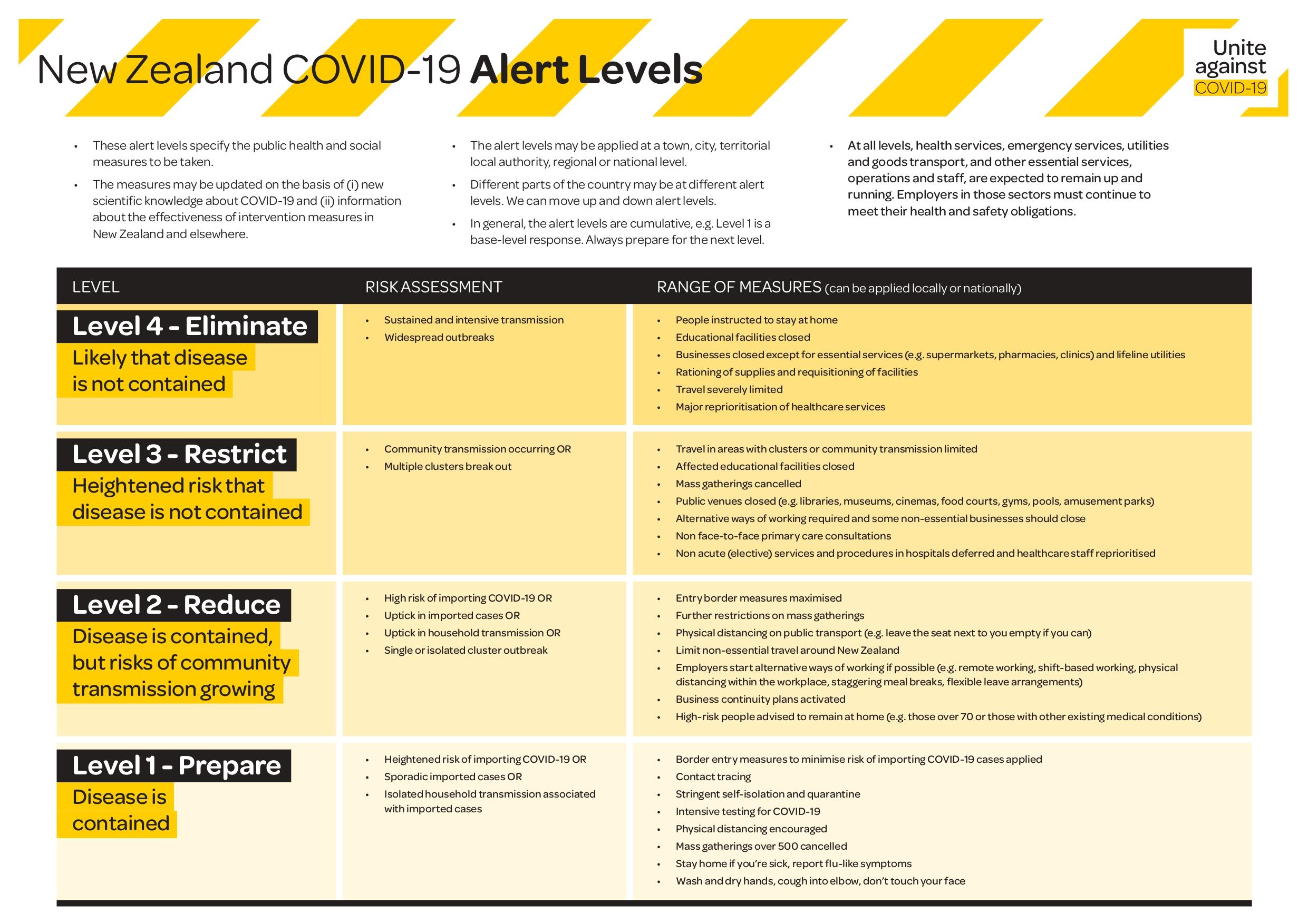 COVID_Alert-levels_v2_page-0001 (1).jpg